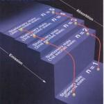 ترازهای اصلی انرژی