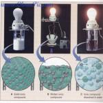 رسانایی الکتریکی ترکیبات یونی