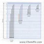 طیف خطی نشری هیدروژن