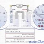 سلول الکتروشیمیایی روی - هیدروزن